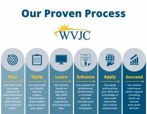 WVJC Proven Process